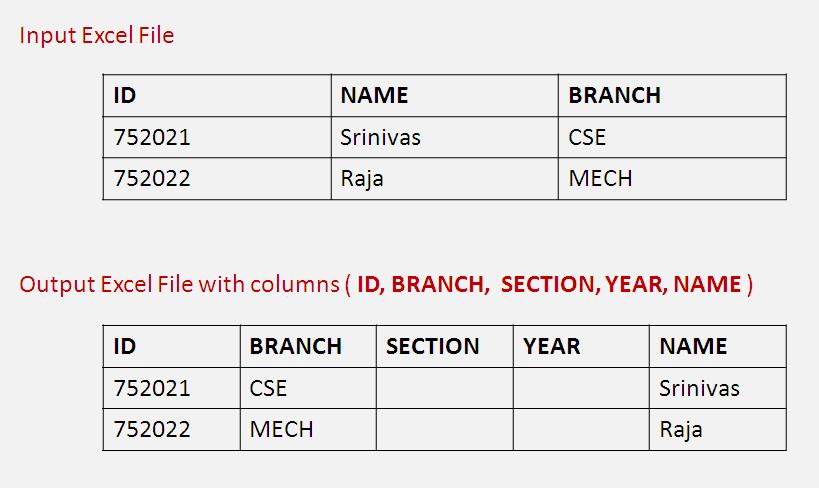 Re-Arrange Excel Columns Based On Headers using JAVA | SodhanaLibrary