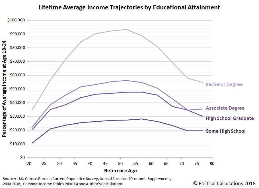Lifetime Average Income Trajectories by Educational Attainment, Based on Income Data from 2000 through 2016, with 2016 Age 18-24 Base Incomes