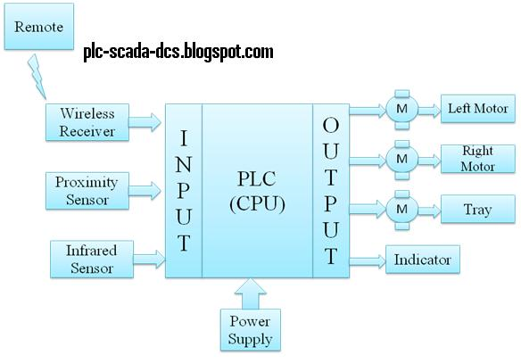PLC based Automated Guided Vehicle(Final Year Project) PLC, PLC