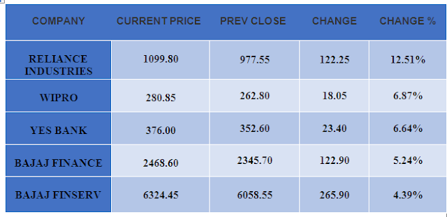 NIFTY 50 TOP GAINERS Report by CapitalHeight