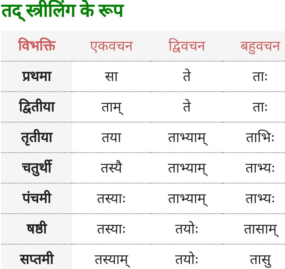 Vah, Tad Striling ke roop - Sanskrit Shabd Roop