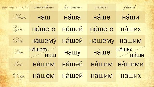 Declinación del pronombre ruso наш (nuestro)