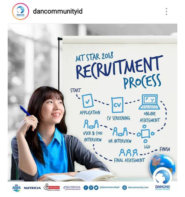 DancommunityID