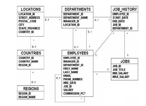 entity relationship diagram oracle designer