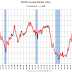 """NAHB: Builder Confidence """"Steady"""" in March"""