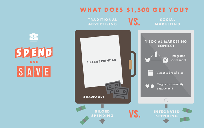 the value of social media marketing and how it stacks up against more traditional advertising?