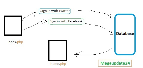 Login with Facebook and Twitter Easy Program With Codes