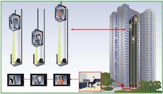 Giải pháp Kiểm soát ra vào thang máy cho tòa nhà cao cấp
