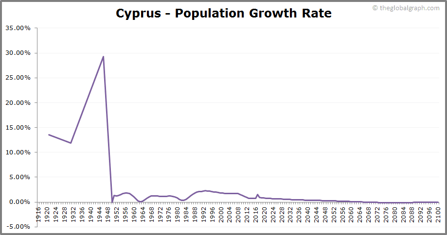 Cyprus  Population Growth Rate