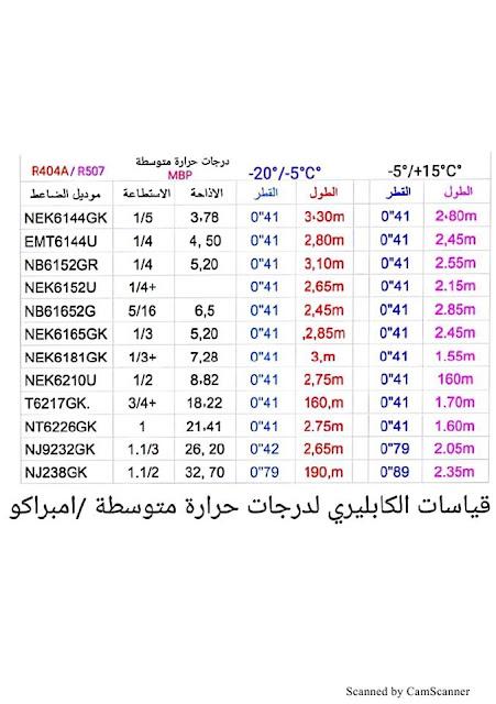 جدول قياس كابليرى  لدرجات حرارة متوسطة MBP