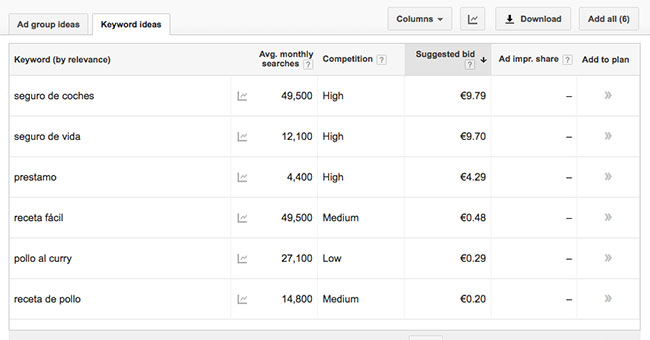 Ganancias estimadas por palabra clave en Adwords