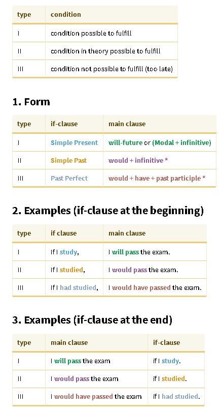 Contoh Conditional Sentence Type 1 Type 2 Dan Type 3