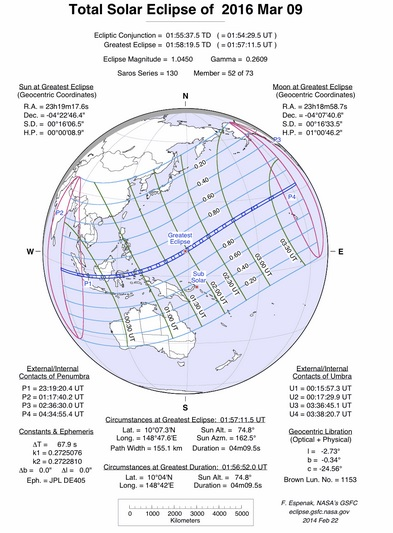 Data by NASA about March 2016 solar eclipse