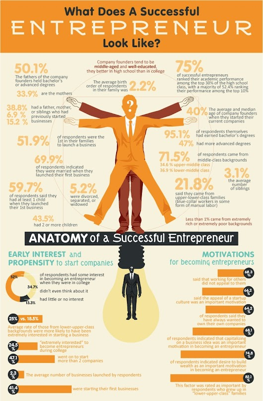 on a successful entrepreneur essay Free essays on personal qualities successful entrepreneurs use our research documents to help you learn 1 - 25.