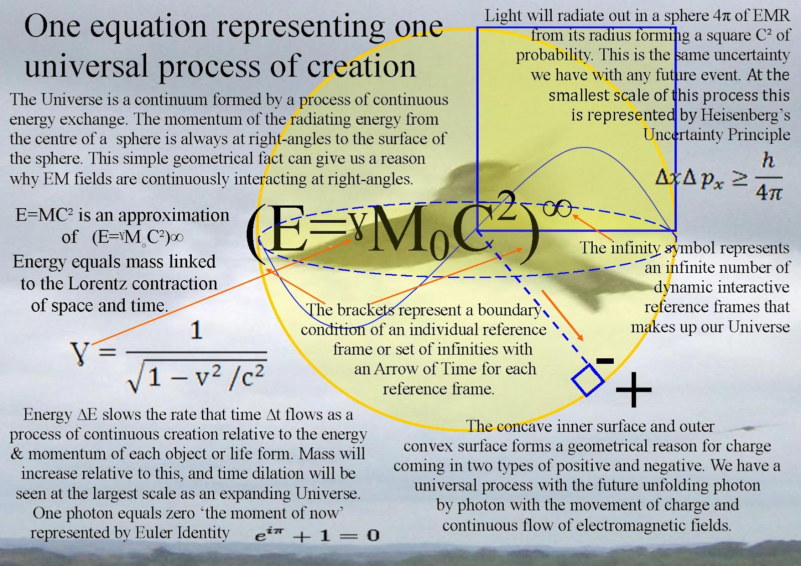 Quantum art and poetry july 2016 one equation that the whole of physics can be based upon a dynamic theory of gravity with electromagnetism linked to the time dilation of relative as a buycottarizona