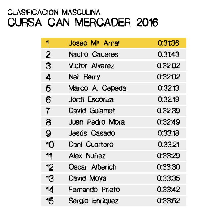 Clasificación Masculina Cursa Can Mercader 2016