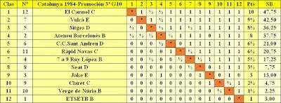 Clasificación por orden de puntuación del Campeonato de Catalunya - 3ª División - Grupo 10