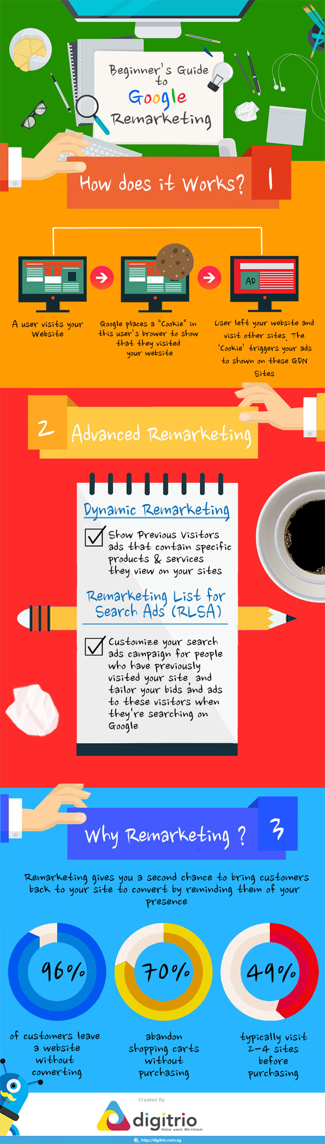 Beginner's Guide to Google Remarketing [Infographic]