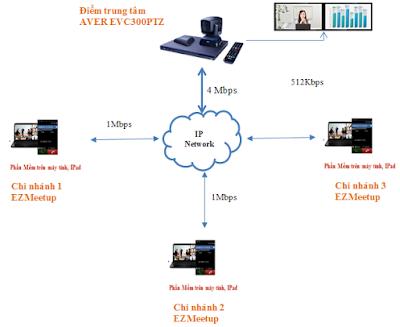 Giải pháp họp trực tuyến kết nối phần cứng và phần mềm của AVer EVC300