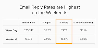 Email marketing best send times
