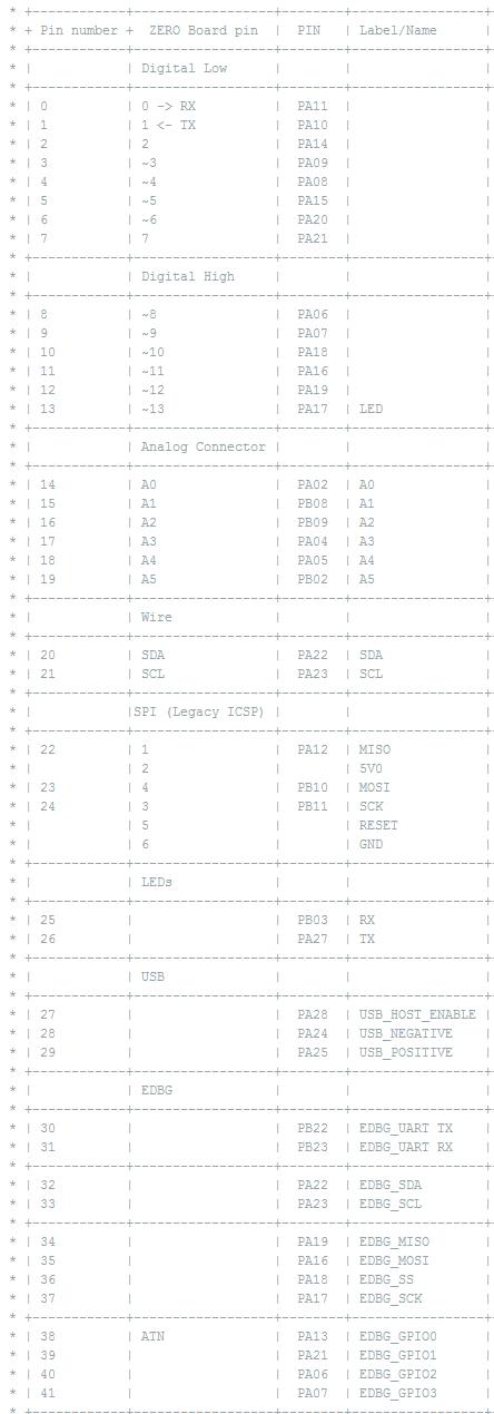 Forcetronics accessing hidden on the arduino zero