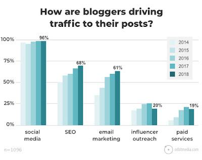 Cómo conseguir visitas para tu blog