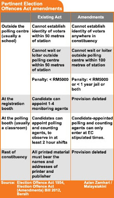 Pertinent Election Offences Act amendments