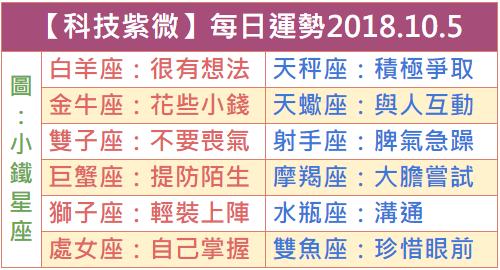 【科技紫微】每日運勢2018.10.5