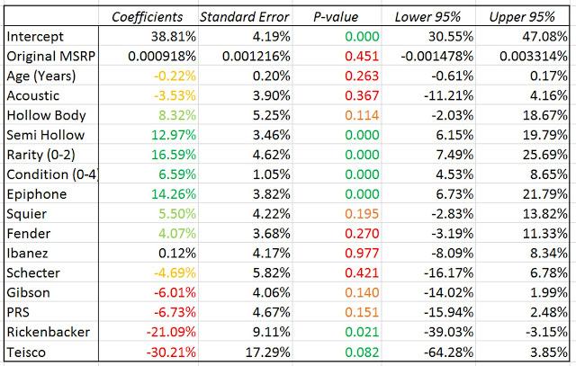 Used Guitar Market Analysis