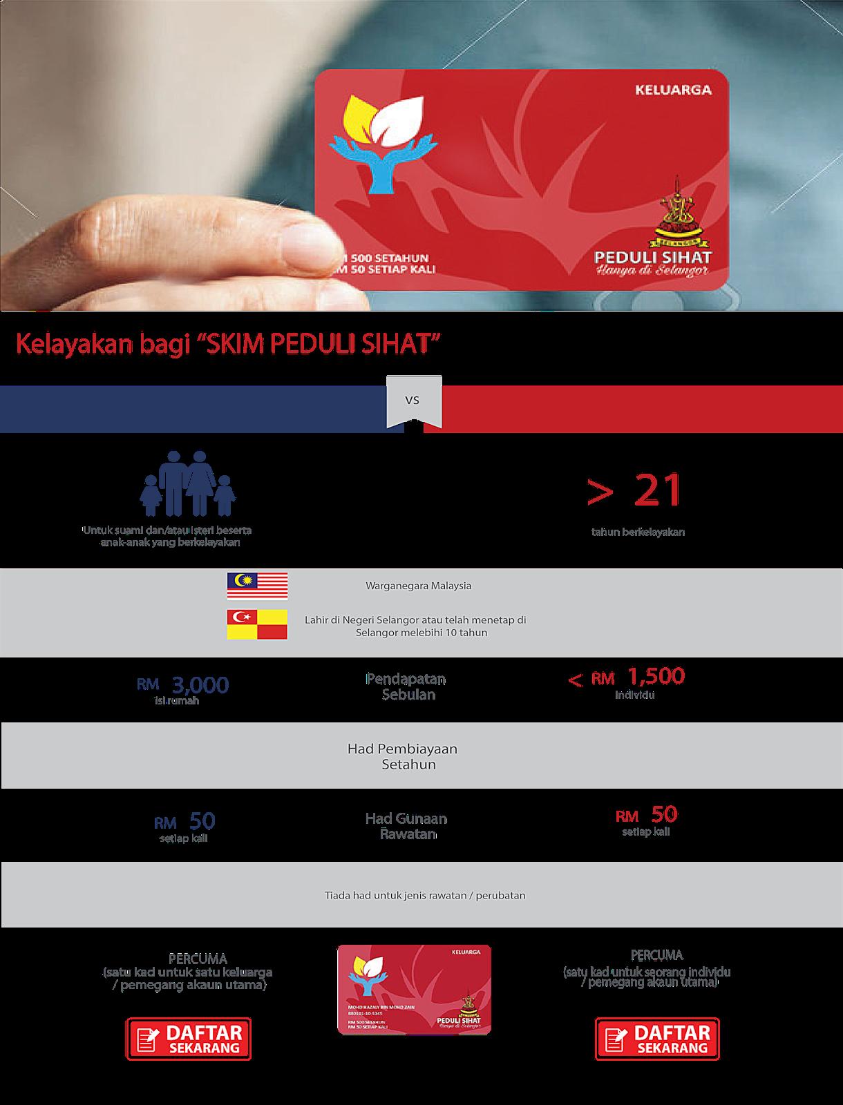 Kad Peduli Sihat Selangor Untuk Keluarga Dan Individu With Images Selangor Social Media Dan