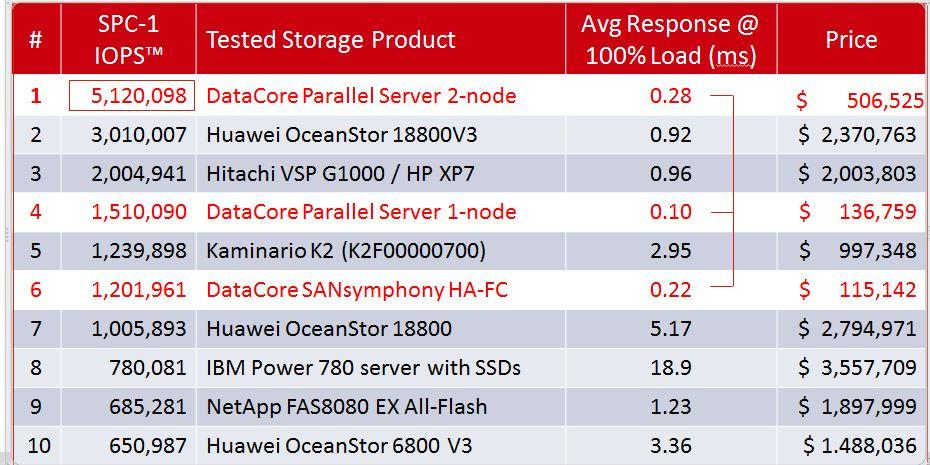 DataCore Software Defined Storage und Speicher-Virtualisierung ...