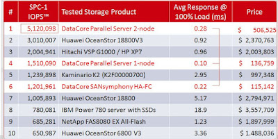 Weltrekord Teil IV: DataCore hebt Storage und Server Performance in neue Dimensionen