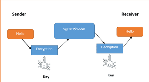 Working of cryptography