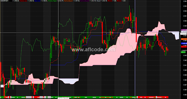 Ichimoku The Complete Trading System