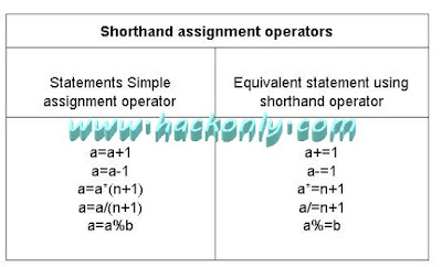 commonly used shorthand assignment operator
