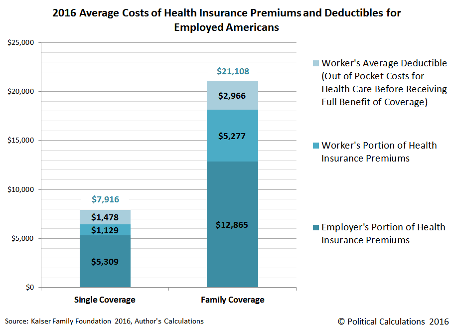 2016 Average Costs of Health Insurance Premiums and Deductibles for Employed Americans