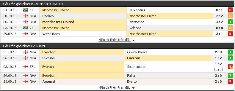 Dự đoán tỉ lệ Man Utd vs Everton (Ngoại Hạng Anh - 28/10) Everton3