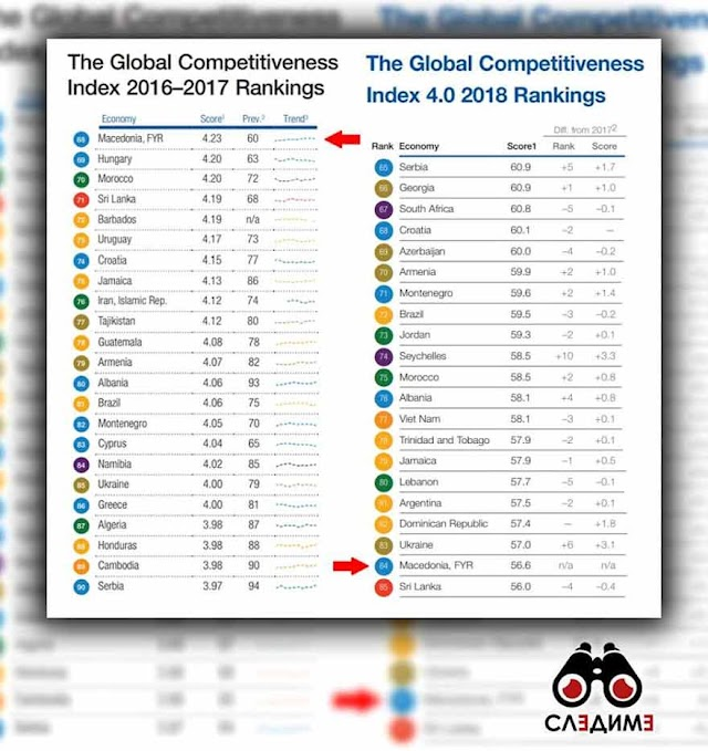 Macedonia slided down in WEF Global Competitiveness Report