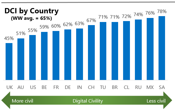 Source: Microsoft. The DCI by country. Australia ranks high on digital civility, whereas India and China are ranked in the middle.