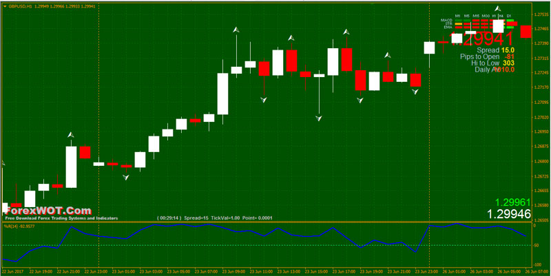 Forex-Bill-Williams-Fractals