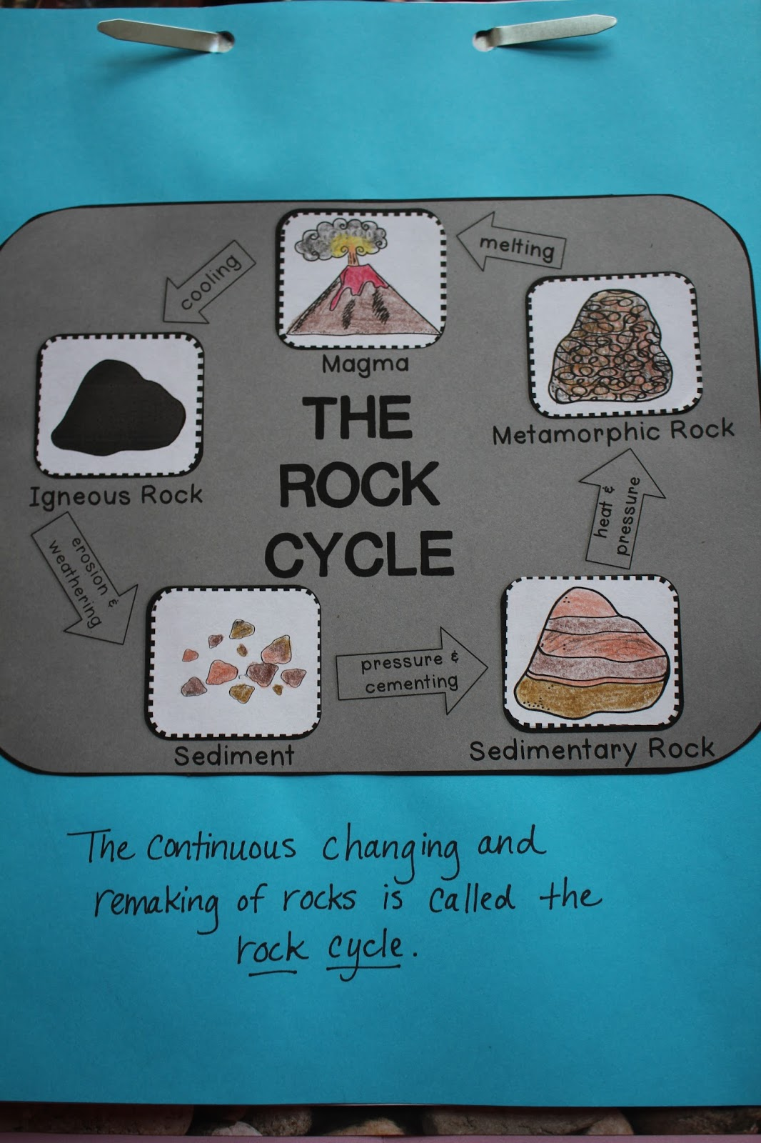 Spark And All Rocks Change The Rock Cycle