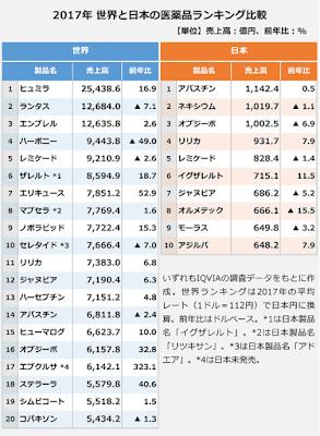 世界と日本の医薬品販売額ランキング比較