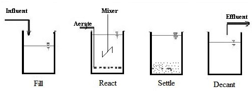 PROJECT ON SBR (SEQUENTIAL BATCH REACTOR) ~ ENGINEERING