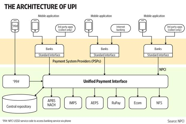 Unified Payments Interface (UPI) Architecture Seminar Report