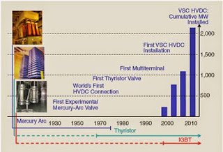 History of HVDC(Electrical power Transmission of bulk power-www.beprojectidea.blogspot.com)
