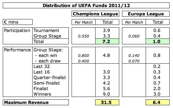 The Swiss Ramble: Champions League Revenue - The Final Countdown