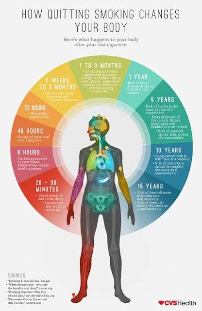 Keajaiban pada tubuh setelah berhenti merokok