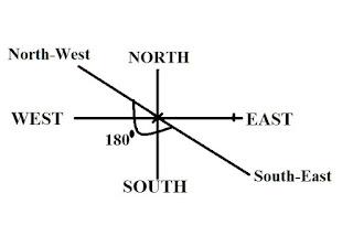 Direction II Problem3