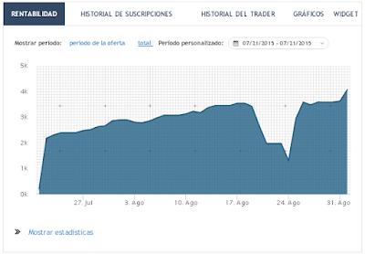gráficos de rendimiento de los traders en CopyFX