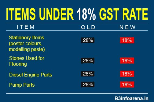 GST : Items Under 18% GST Rate